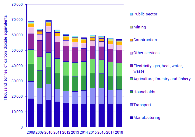 Greenhouse gas emissions from the Swedish economy, 2008–2018, per aggregated industry (NACE Rev.2), thousand tonnes carbon dioxide equivalents