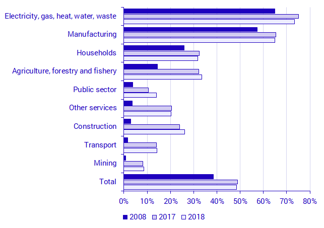 Percentage of biofuels in combustion of fuels, 2008, 2017 and 2018 in each aggregated industry (NACE Rev. 2)