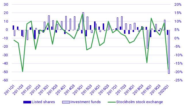 Shares and funds (left) and the Stockholm Stock Exchange (right), transactions and stock market trend, SEK billions and percent