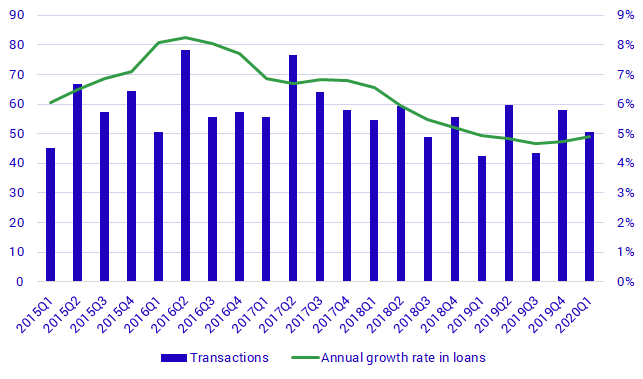 Households' loans, transactions (left) and annual growth rate (right), SEK billions and percent