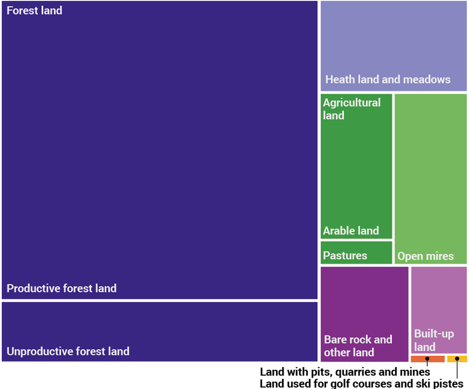 Breakdown of land use 2015