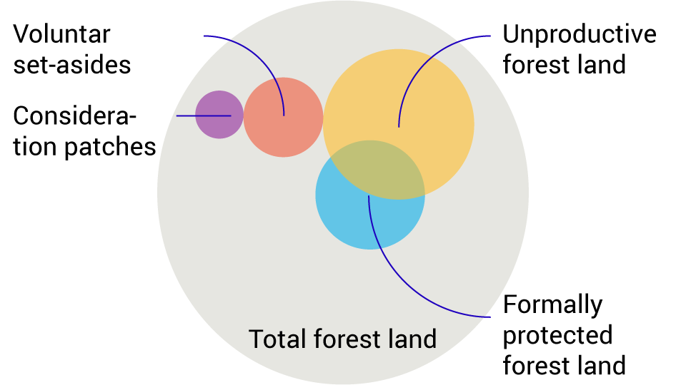 Overlaps between the four types of forest land
