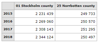 Table of population in Stockholm and Norrbotten 2015-2018